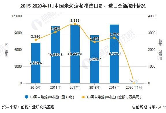 2015-2020年1月中国未烤焙咖啡进口量、进口金额统计情况