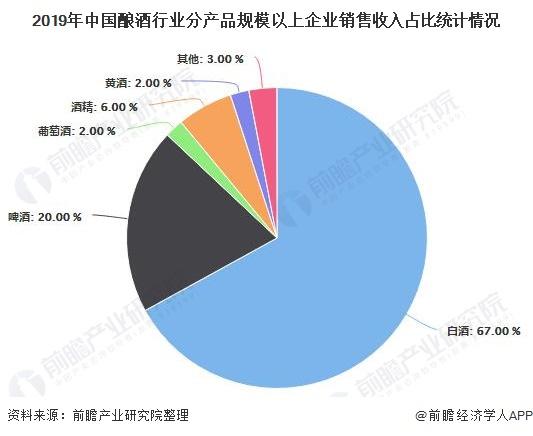 2019年中国酿酒行业分产品规模以上企业销售收入占比统计情况
