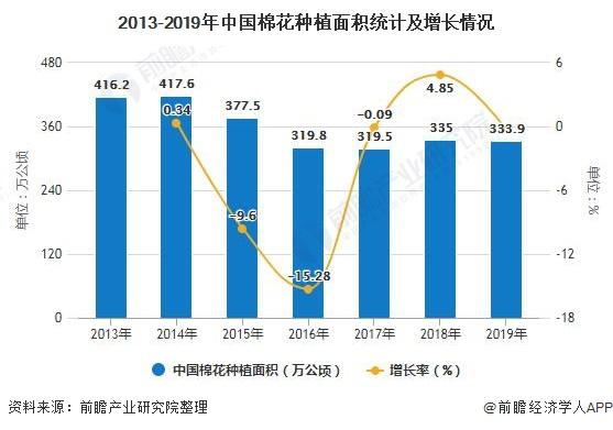 2013-2019年中国棉花种植面积统计及增长情况