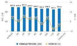 2020年1-2月中国氧化铝行业市场分析:产量突破千万吨 <em>进口量</em>超69万吨