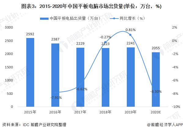 图表3:2015-2020年中国平板电脑市场出货量(单位:万台,%)