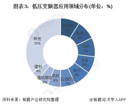 图表3:低压变频器应用领域分布(单位:%)