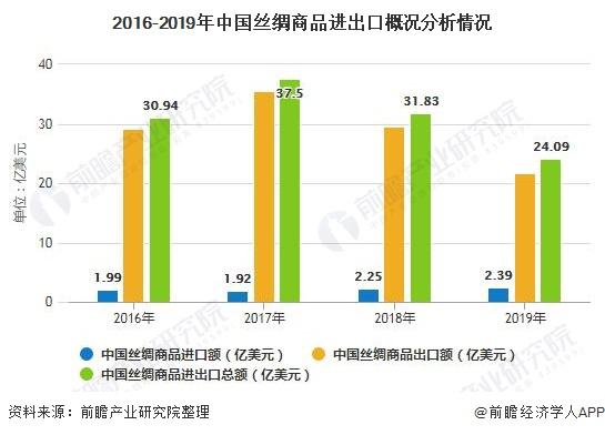 2016-2019年中国丝绸商品进出口概述分析情况