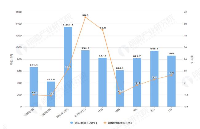 2020年1-4月前我国大豆进口量及金额增长表