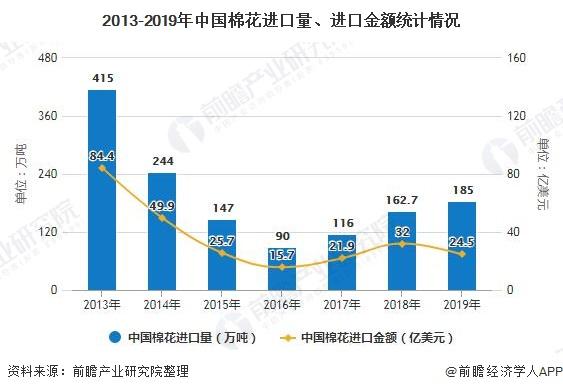2013-2019年中国棉花进口量、进口金额统计情况