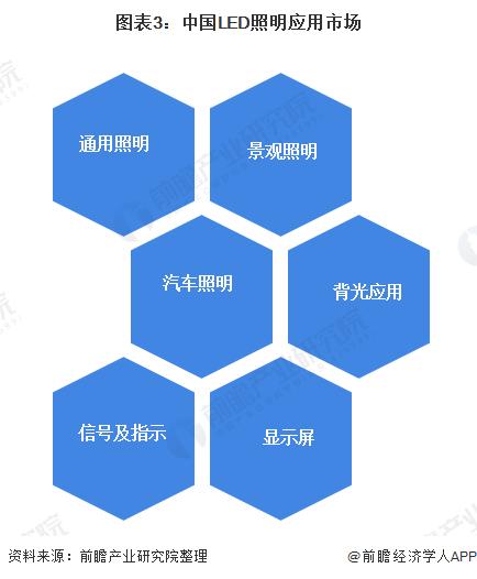 图表3:中国LED照明应用市场