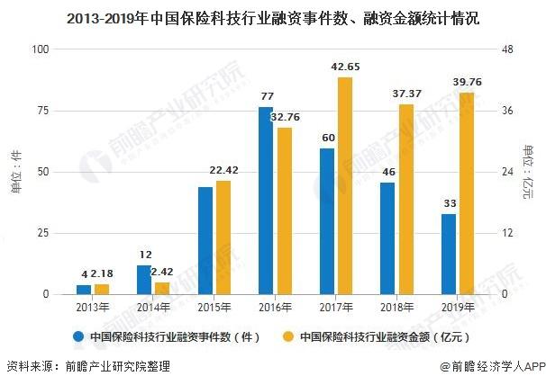 2013-2019年中国保险科技行业融资事件数、融资金额统计情况