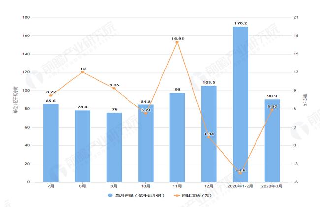 2020年3月前黑龙江省发电量及增长情况图