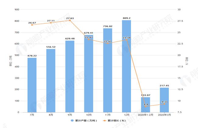 2020年3月前福建省饮料产量及增长情况图