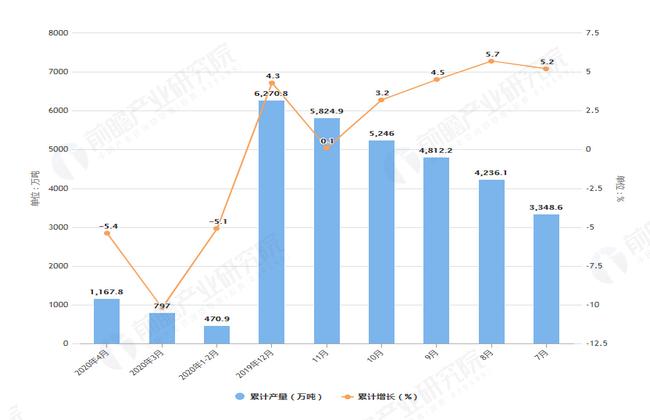 2020年4月前全国原盐产量及增长情况图