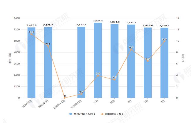 2020年4月前全国铁矿石产量及增长情况图