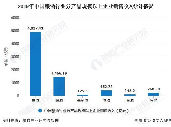 2019年中国酿酒行业分产品规模以上企业销售收入统计情况