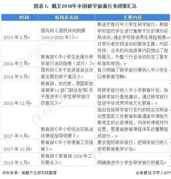 图表1:截至2018年中国研学旅游行业政策汇总