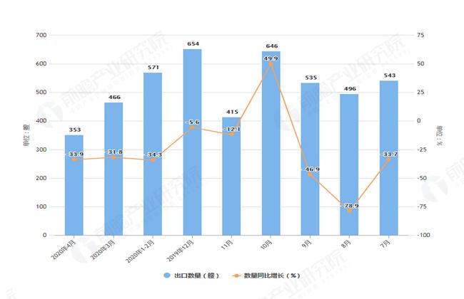 2020年1-4月前我国船舶出口量及金额增长表