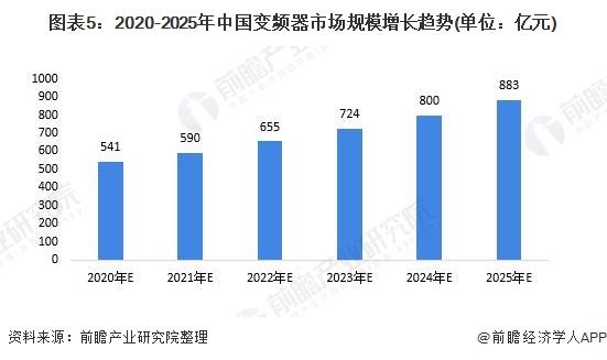 图表5:2020-2025年中国变频器市场规模增长趋势(单位:亿元)