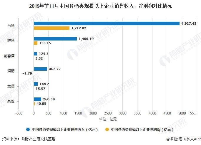 2019年前11月中国各酒类规模以上企业销售收入、净利润对比情况