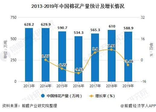 2013-2019年中国棉花产量统计及增长情况