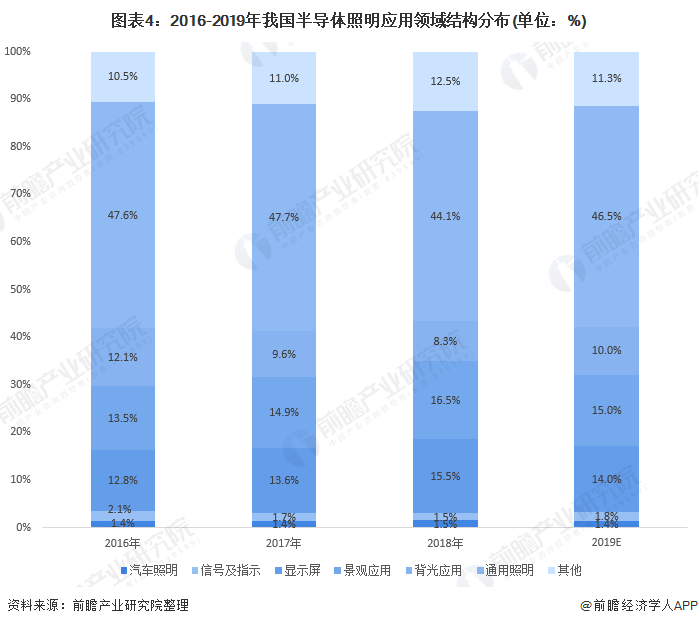 图表4:2016-2019年我国半导体照明应用领域结构分布(单位:%)