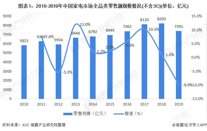 图表1:2010-2019年中国家电市场全品类零售额规模情况(不含3C)(单位:亿元)