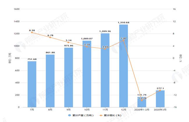 2020年3月前浙江省粗钢产量及增长情况图