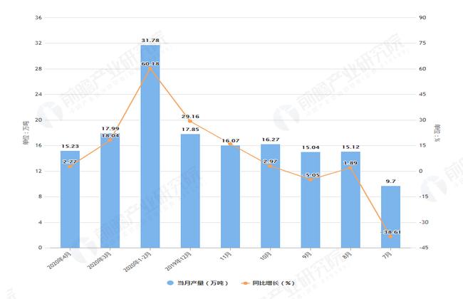 2020年4月前北京市钢材产量及增长情况图
