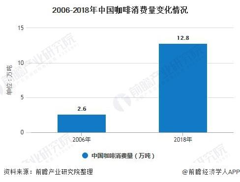 2006-2018年中国咖啡消费量变化情况