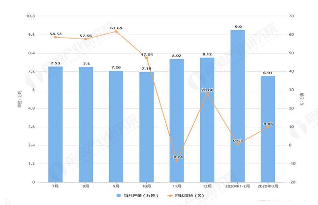 2020年3月前安徽省铝材产量及增长情况图