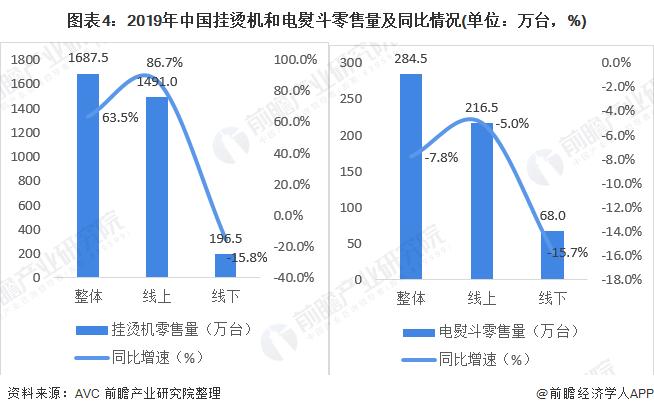 图表4:2019年中国挂烫机和电熨斗零售量及同比情况(单位:万台,%)