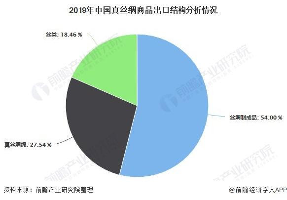 2019年中国真丝绸商品出口结构分析情况