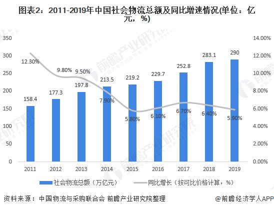图表2:2011-2019年中国社会物流总额及同比增速情况(单位:亿元,%)
