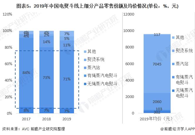 图表5:2019年中国电熨斗线上细分产品零售份额及均价情况(单位:%,元)
