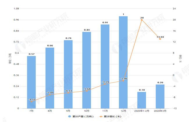 2020年3月前上海市农用氮磷钾化肥产量及增长情况图