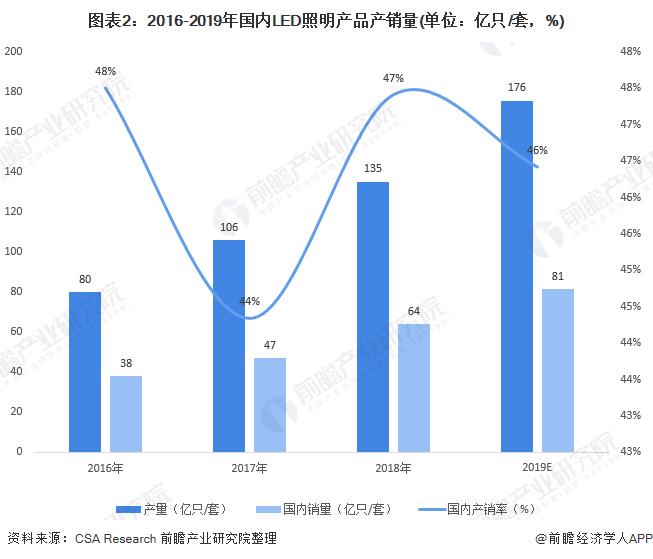 图表2:2016-2019年国内LED照明产品产销量(单位:亿只/套,%)