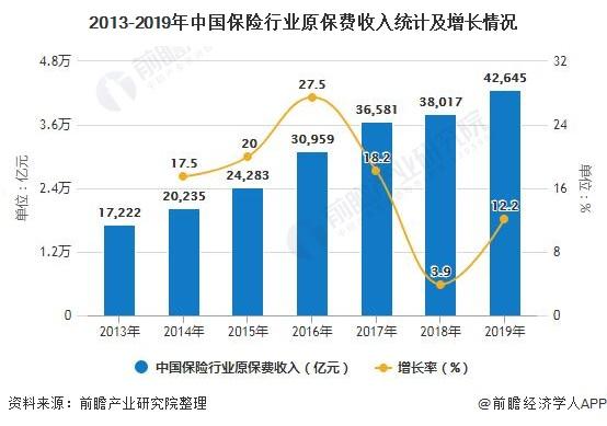 2013-2019年中国保险行业原保费收入统计及增长情况