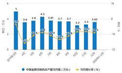 2020年1-2月中国机床行业市场分析:产量近4万台