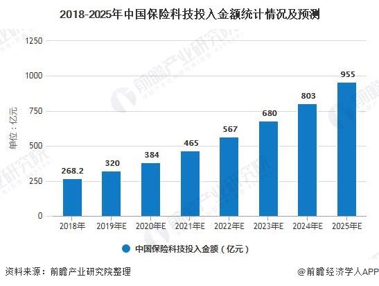 2018-2025年中国保险科技投入金额统计情况及预测