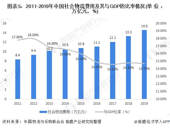图表5:2011-2019年中国社会物流费用及其与GDP的比率情况(单位:万亿元,%)