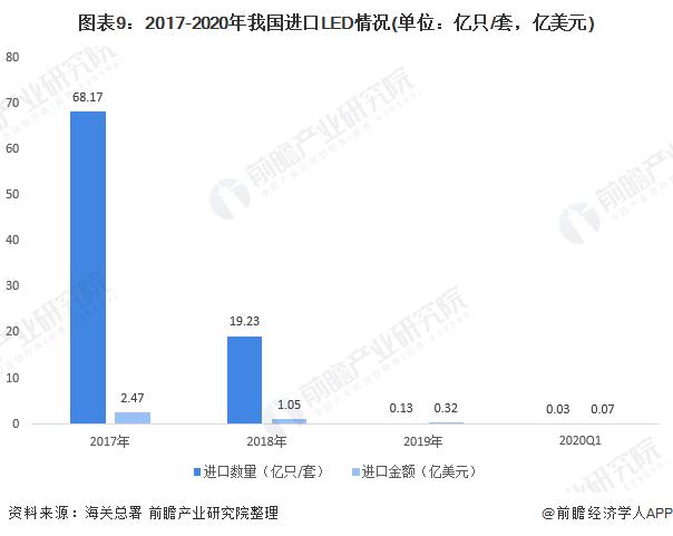图表9:2017-2020年我国进口LED情况(单位:亿只/套,亿美元)