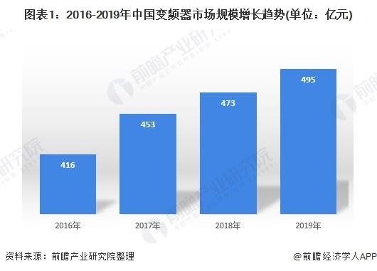 图表1:2016-2019年中国变频器市场规模增长趋势(单位:亿元)