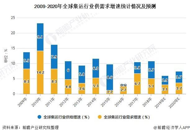 2009-2020年全球集运行业供需求增速统计情况及预测