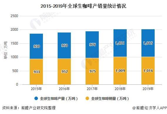 2015-2019年全球生咖啡产销量统计情况