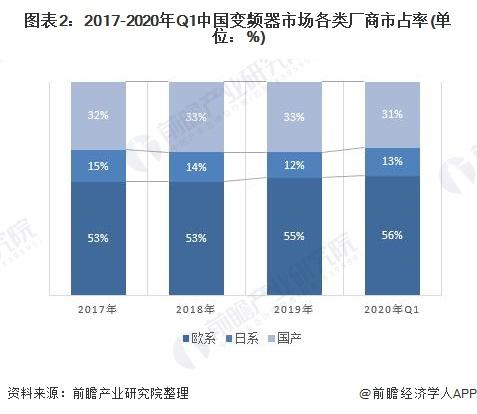 图表2:2017-2020年Q1中国变频器市场各类厂商市占率(单位:%)