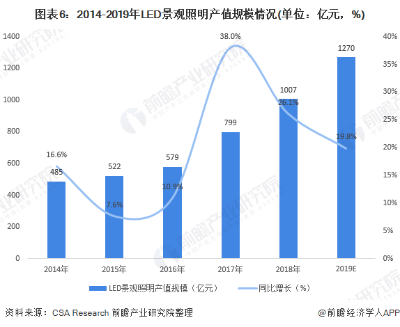 图表6:2014-2019年LED景观照明产值规模情况(单位:亿元,%)