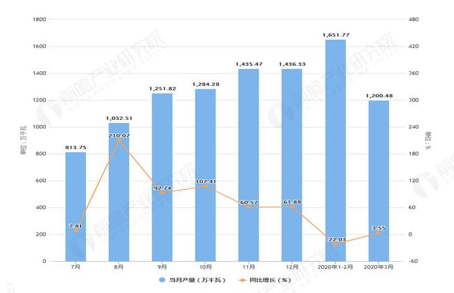 2020年3月前江苏省发动机产量及增长情况图