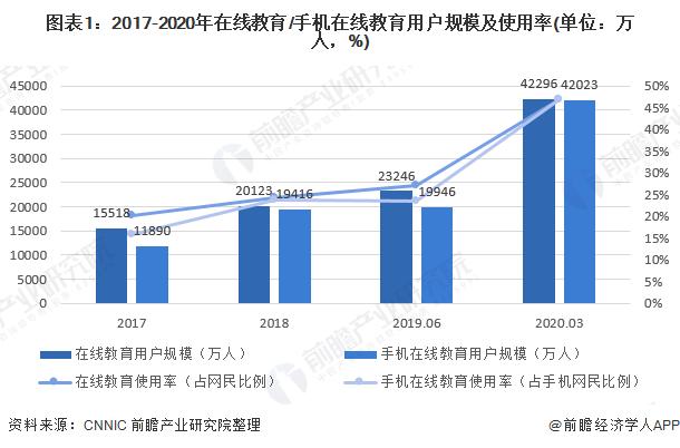 图表1:2017-2020年在线教育/手机在线教育用户规模及使用率(单位:万人,%)