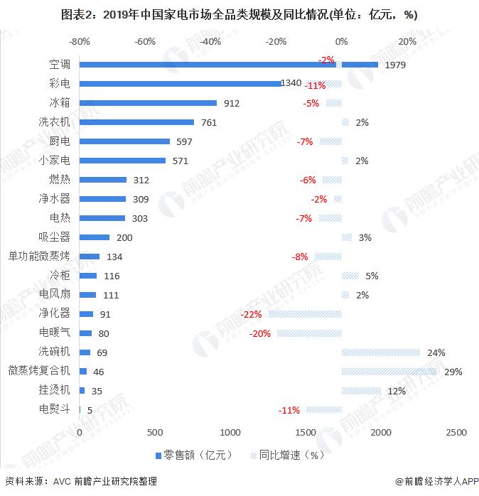 图表2:2019年中国家电市场全品类规模及同比情况(单位:亿元,%)