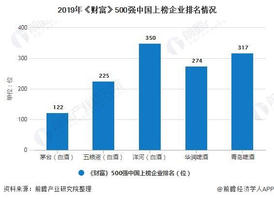 2019年《财富》500强中国上榜企业排名情况