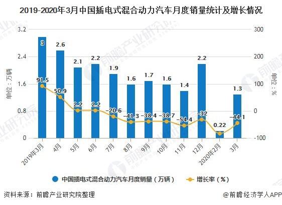 2019-2020年3月中国插电式混合动力汽车月度销量统计及增长情况