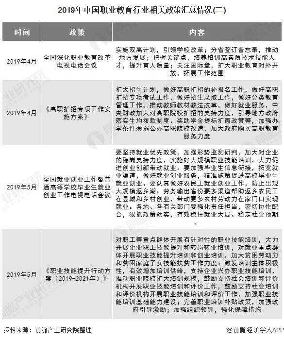 2019年中国职业教育行业相关政策汇总情况(二)