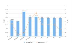 2020年1-4月我国<em>液晶显示器</em>出口量及金额增长情况分析